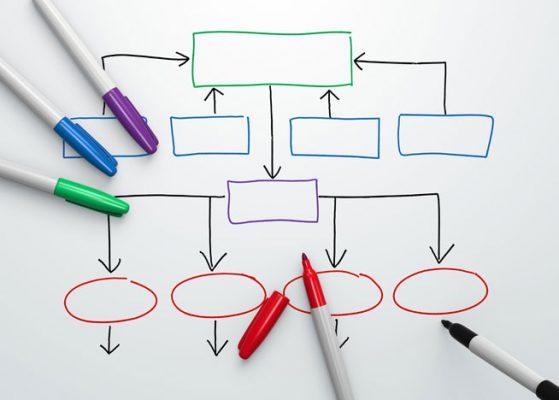 Flowchart | Wat is het belang van een goed ontwerp
