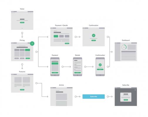 Wireframe | Wat is het belang van een goed ontwerp | Esmy Media Design