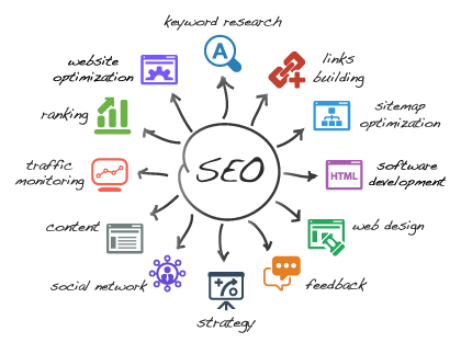 SEO | Search Engine Optimalisation | Esmy Media Deisgn | Diensten